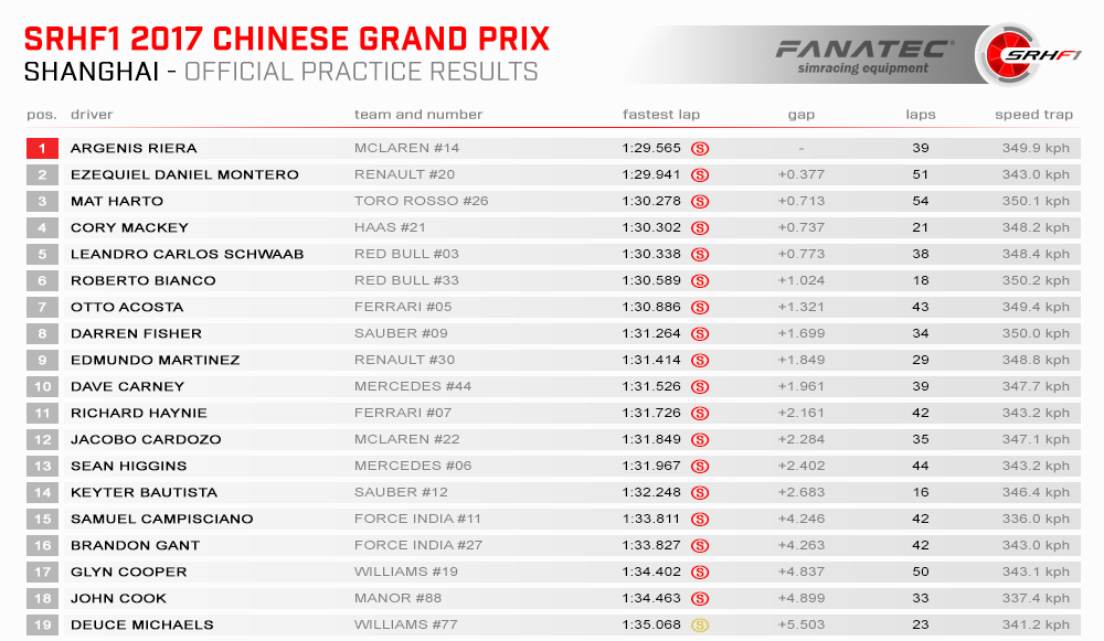 SRHF1 2017 02 China Results Practice