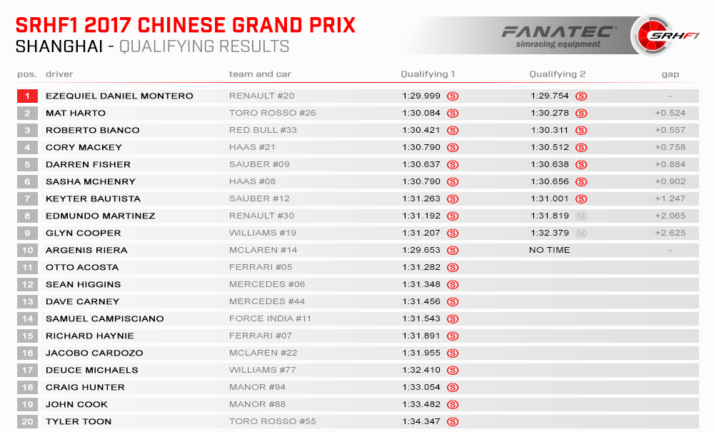 SRHF1 2017 02 China Results Quali