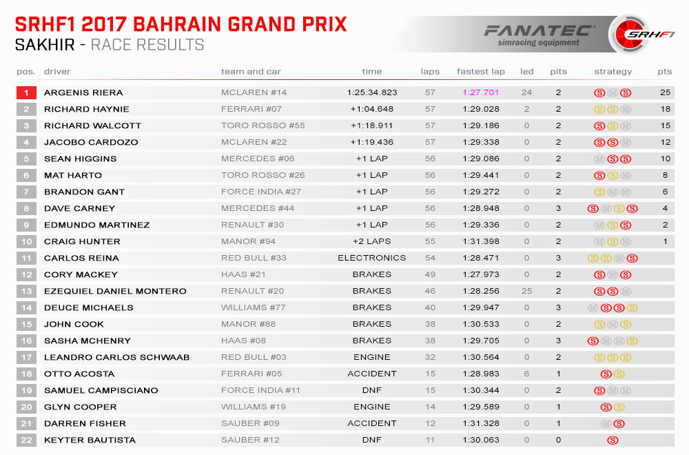 SRHF1 2017 03 Bahrain Results Race