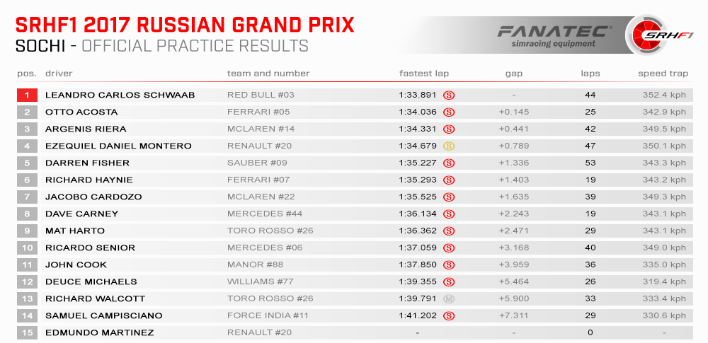 SRHF1 2017 04 Russia Results Practice