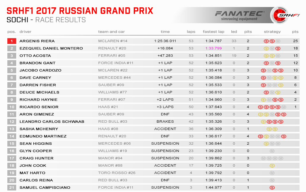 SRHF1 2017 04 Russia Results Race