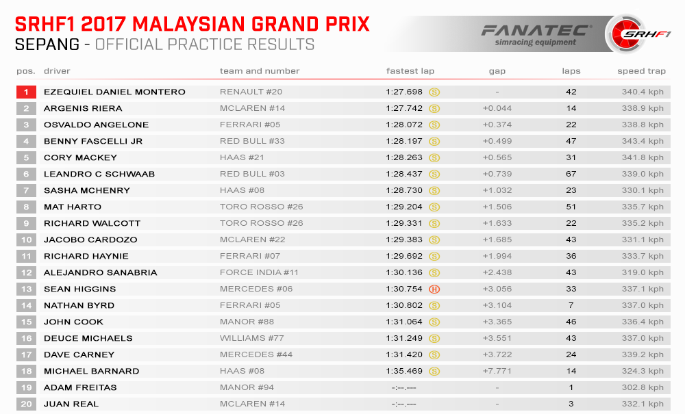 SRHF1 2017 15 Malaysia Results Practice