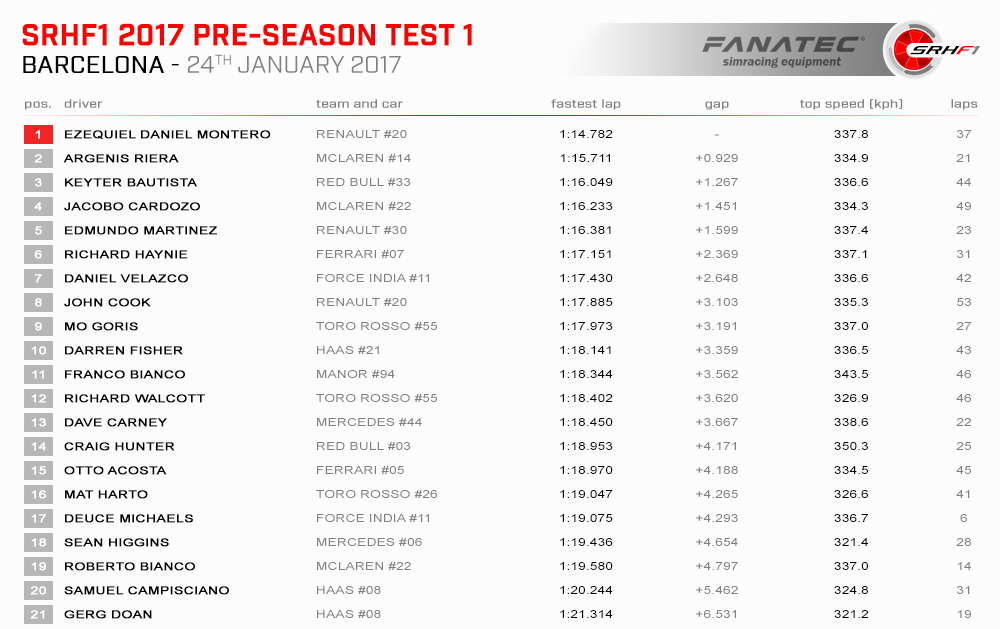 SRHF1 Tests 2017 01 Spain Results Practice