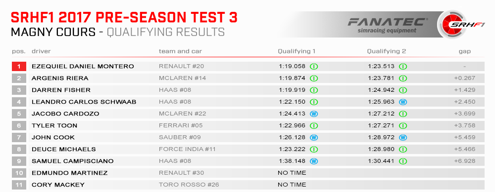 SRHF1 Tests 2017 03 France Results Quali