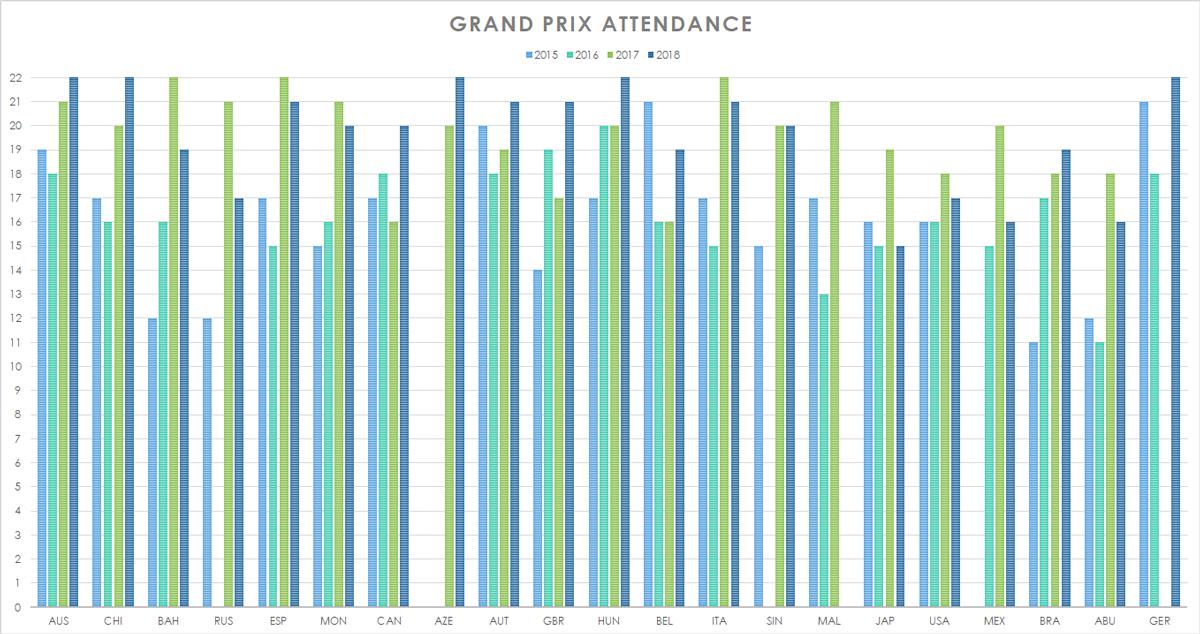 http://www.simracinghub.com/images/events/SRHF1/2018/SRHF1-2018-Attendance-Historical.png
