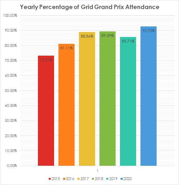 http://www.simracinghub.com/images/events/SRHF1/2020/SRHF1-2020-Yr-Grid-Percentage-Attendance.png