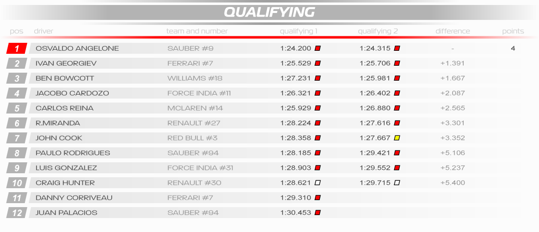 SRHF1 WS 2018 03 Germany Results Quali