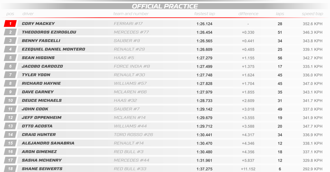 SRHF1 2018 10 Britain Results Practice