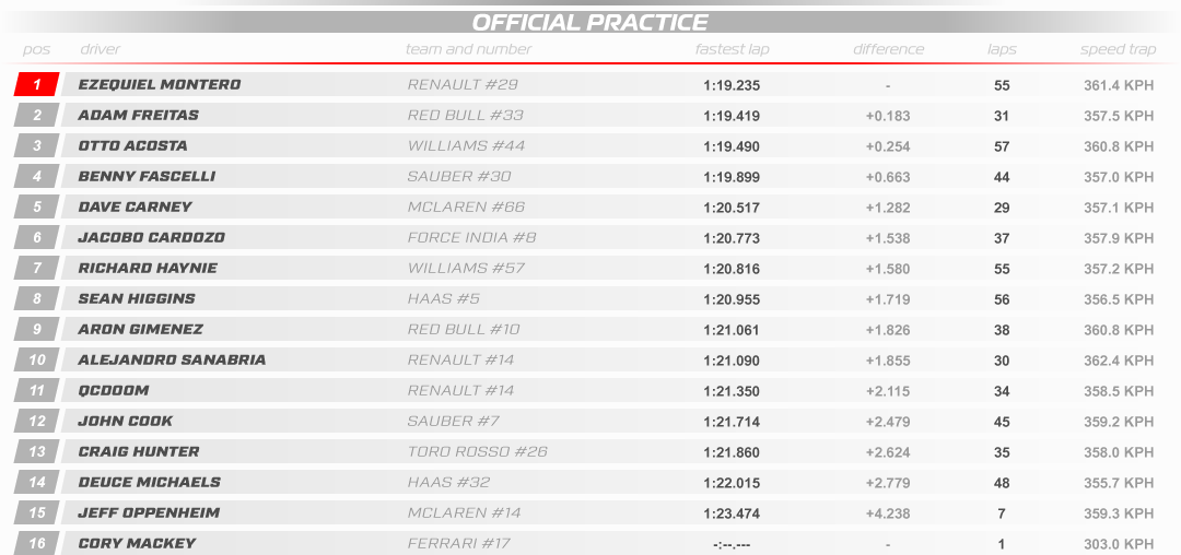 SRHF1 2018 14 Italy Results Practice